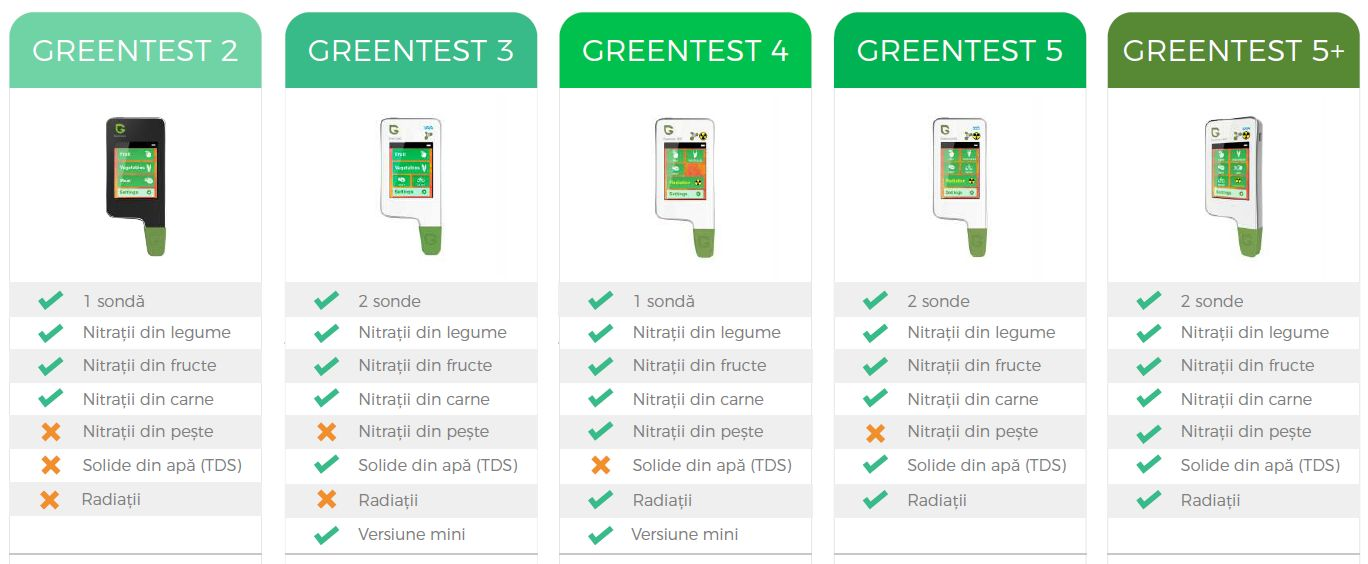 greentest nitrati